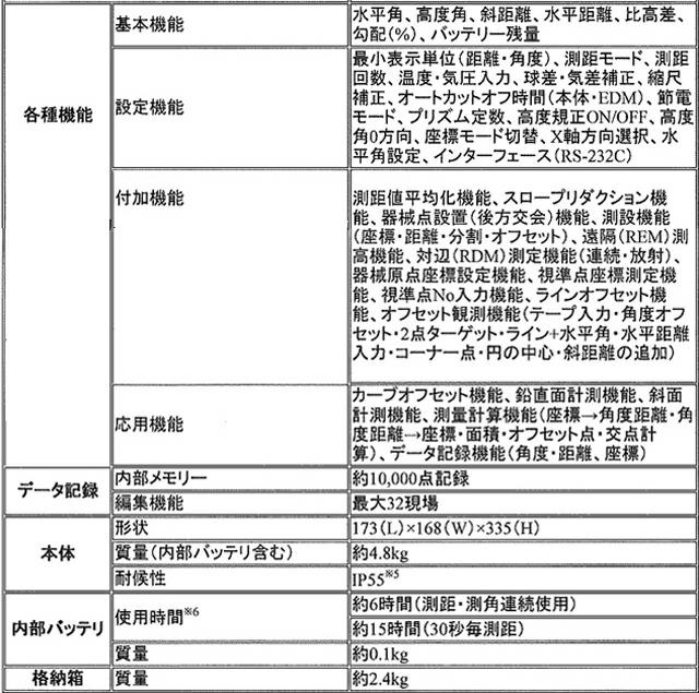 トータルスニコン・トリンブル製テーションNST-307Cr【プリズム、ピンポール付】 サブ紹介文イメージ1