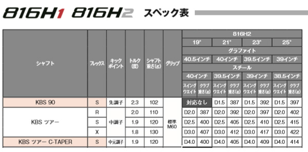 【特注品 送料無料】 タイトリスト 816H2 ユーティリティ KBS TOUR シャフトモデル [Titleist]