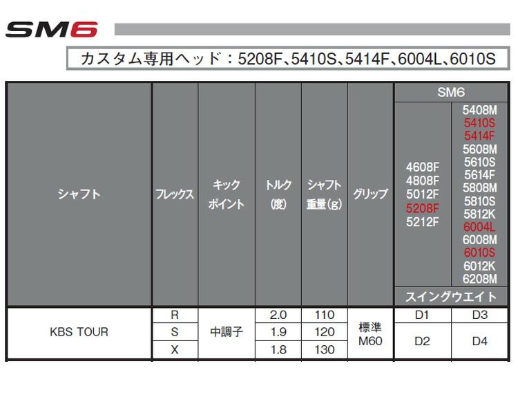 【特注品】【納期約4~6週間】タイトリスト ボーケイデザイン SM6 ウェッジ スティールグレーPVD仕上げ KBSツアーシャフト【ゴルフクラブ】