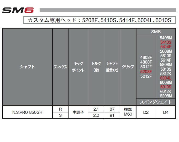 【特注品】【納期約4~6週間】タイトリスト ボーケイデザイン SM6 ウェッジ ツアークローム仕上げ N.S.プロ 850GH シャフト【ゴルフクラブ】