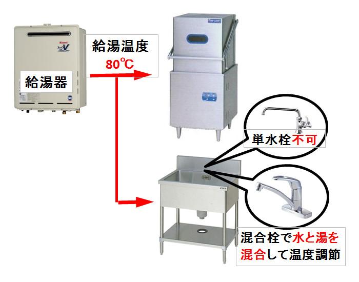 給湯器を共有する場合