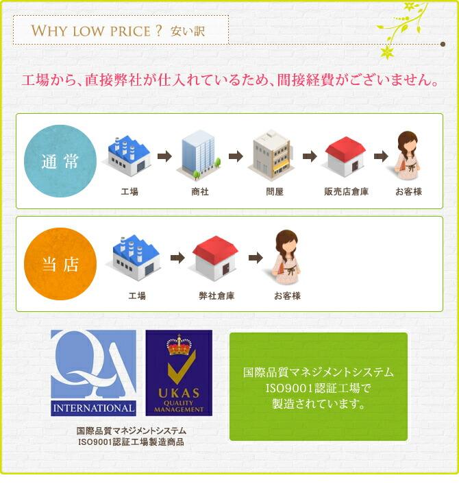 三つ折りスプリングマットレスの訳。しかし製造は国際品質マネジメントシステム認証工場製品です。