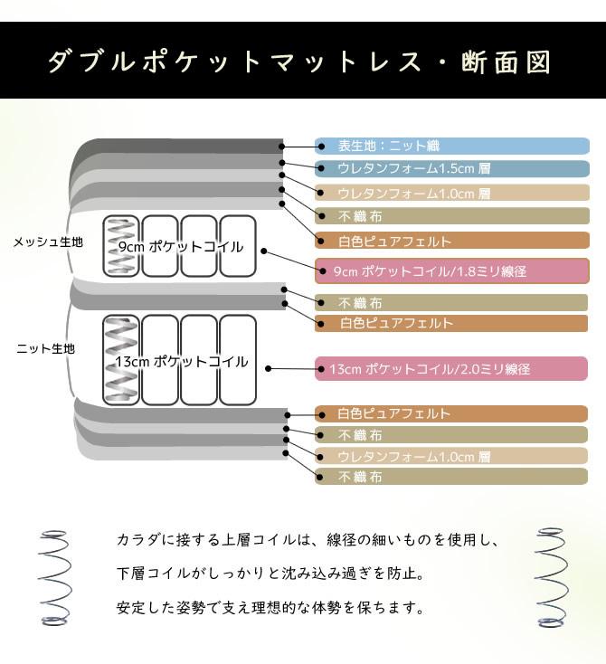 デュアルマットレス内部構造