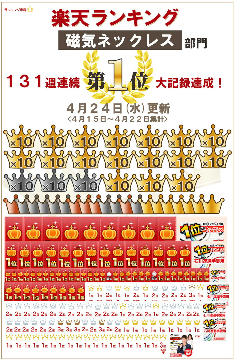 石川遼愛用的コラントッテ磁力項鏈排名131個星期連續獲得1位