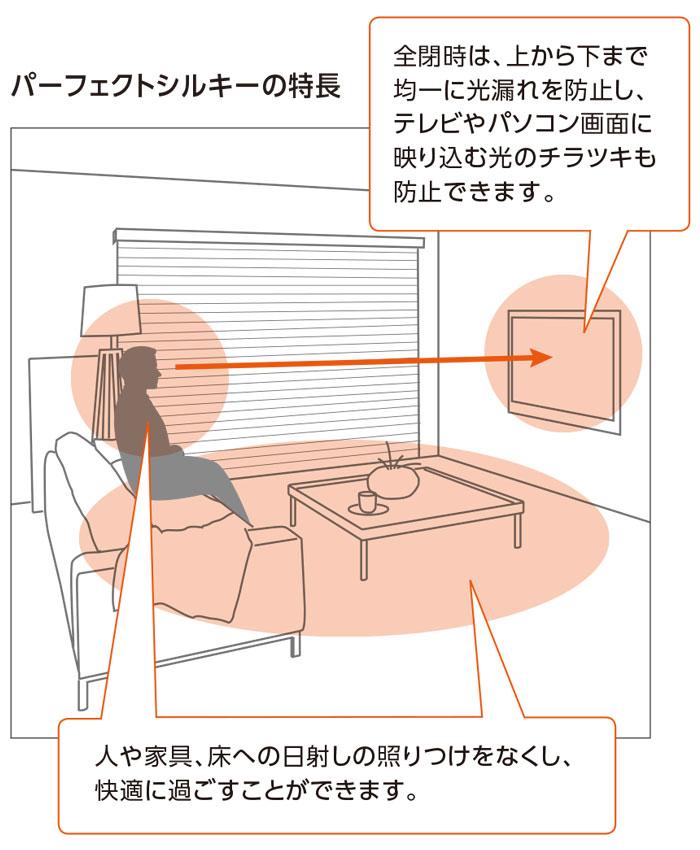 高機能ブラインド 高遮蔽 パーフェクト シルキー