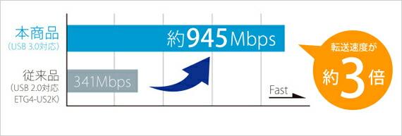 最大転送速度約945Mbps!従来品の約3倍速い!