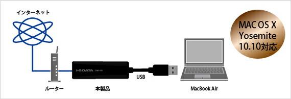 MacBook Air、タブレットPC、Ultrabook™を有線LANで接続!