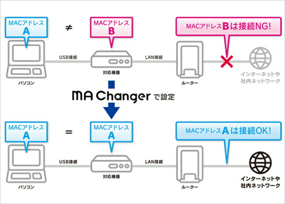 「MA Changer(エムエーチェンジャー)」はご利用のパソコンのMACアドレスを本商品のMACアドレスへ自動で変更するソフトウェアです