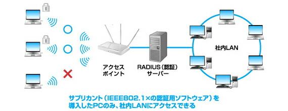 ハイセキュリティIEEE802.1x/EAP認証対応