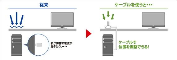 スタンド型USB延長ケーブルで、電波を効率良く受信!