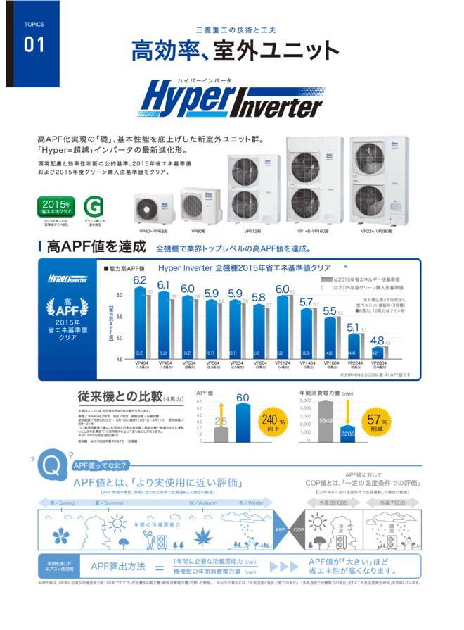 三菱重工-HyperInverter-