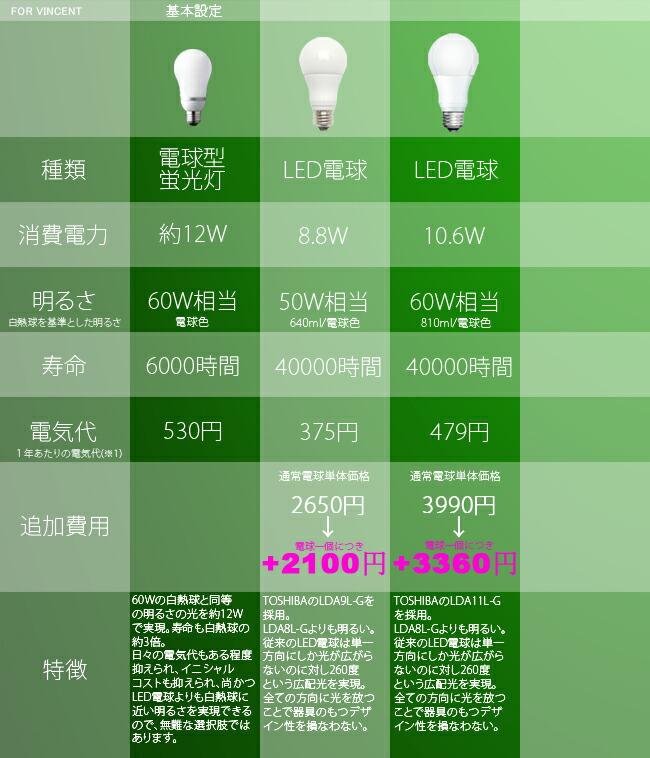 japanbridge  라쿠텐 일본: 실링 팬 FAN:팬 LED 전구 대응 YCF-358 ...