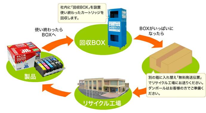 リサイクルインクの流れ