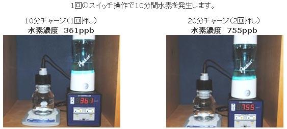 水素水生成器アキュエラブルー aquela blue 溶存水素量