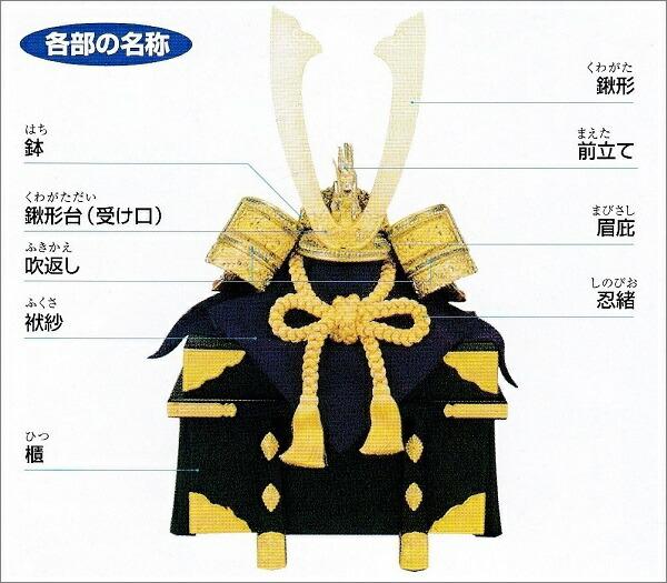 兜の各部の名称