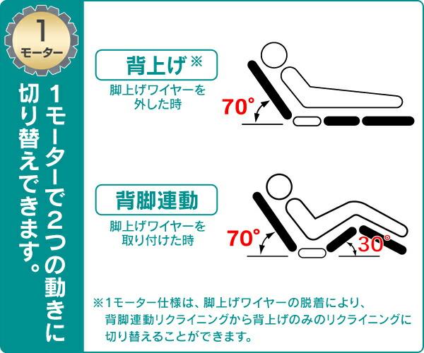 1モーター 背上げと背脚連動の2つの動き