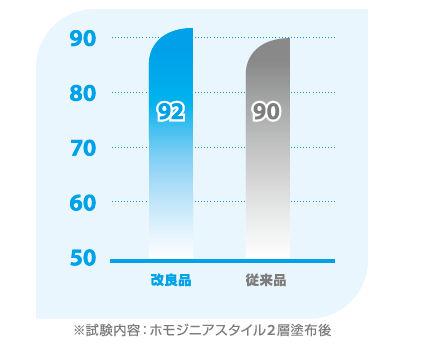 ディバーシー株式会社 光沢王[4062567]