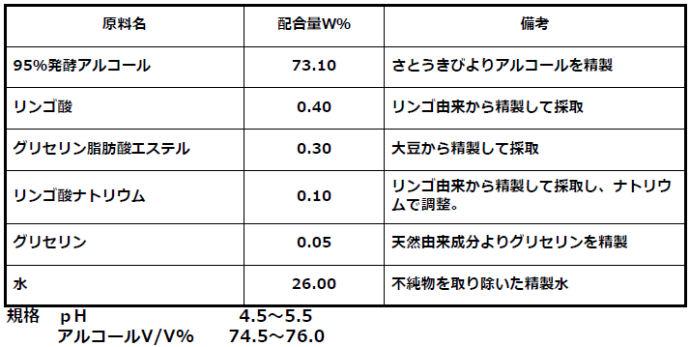 イコル 業務用アルコール EA-75