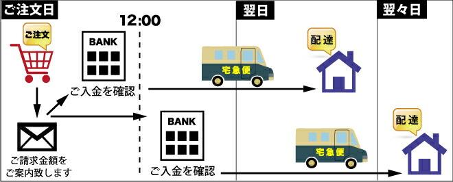 銀行振り込みイメージ