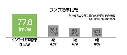 ランプ効率の比較