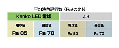 平均演色評価数(Ra)の比較