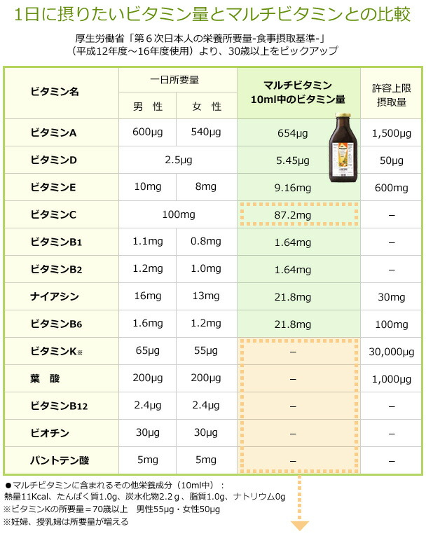 1日に摂りたいビタミン量とマルチビタミンとの比較
