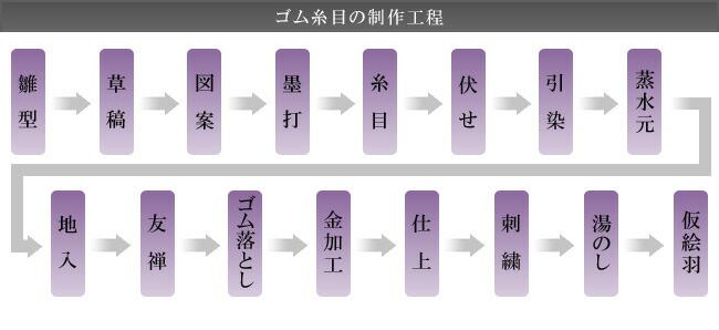 ゴム糸目の制作工程