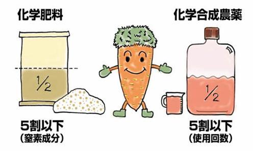 農林水産省 特別栽培農産物・図解