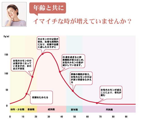 年齢と共に、イマイチな時が増えていませんか?ホルモンの分泌量が安定、生理も規則的になり、妊娠や出産に適したカラダに。35歳を過ぎると卵巣機能が衰えはじめ、女性ホルモンの量が減少していきます。卵巣の機能が衰え、女性ホルモンの分泌が減り閉経をむかえる