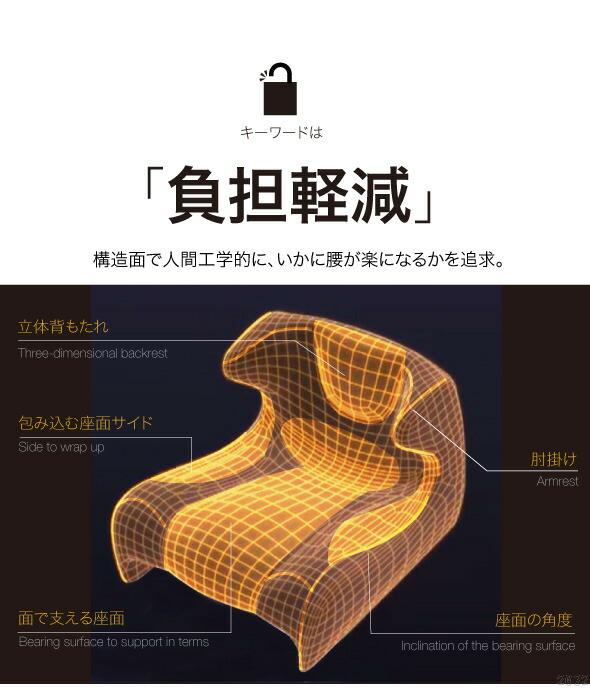 キーワードは、負担軽減。構造面で人間工学的に、いかに腰が楽になるかを追求。立体背もたれ。包み込む座面。サイド肘掛け。座面の角度。面で支える座面。