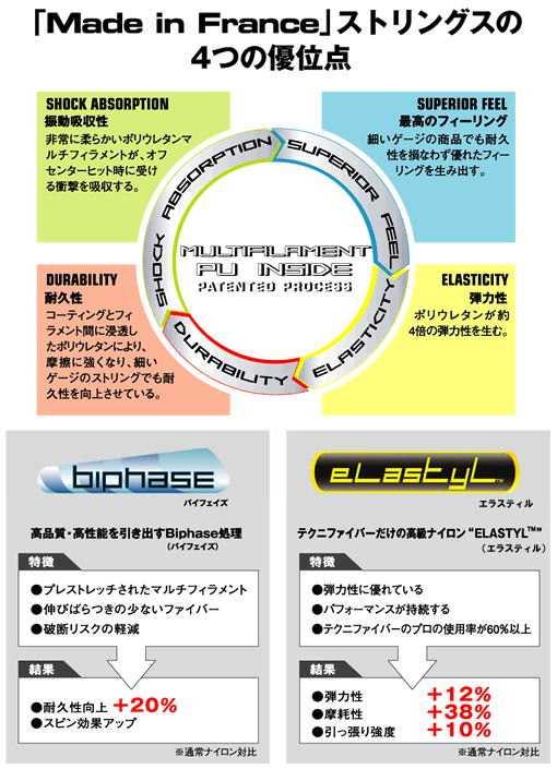 Tecnifibre(テクニファイバー)