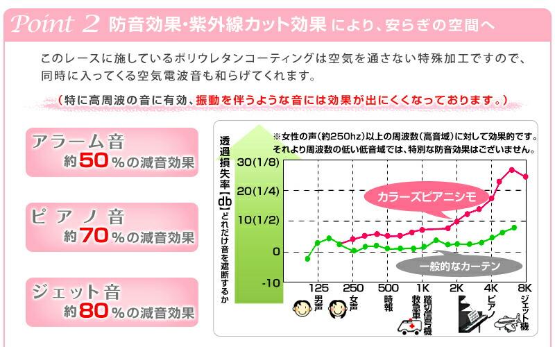 ポイント2 防音効果・紫外線カット効果により、安らぎの空間へ