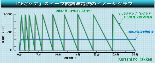 低周波治療器 ひざケア SM1MTグラフ