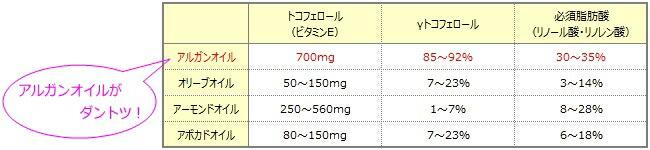 アルガンオイル:美容成分の数値