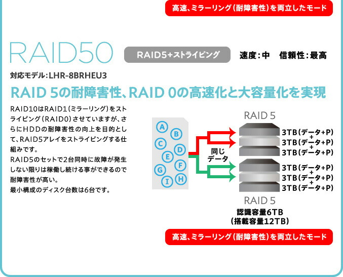 RAIDの種類と機能をおさらい