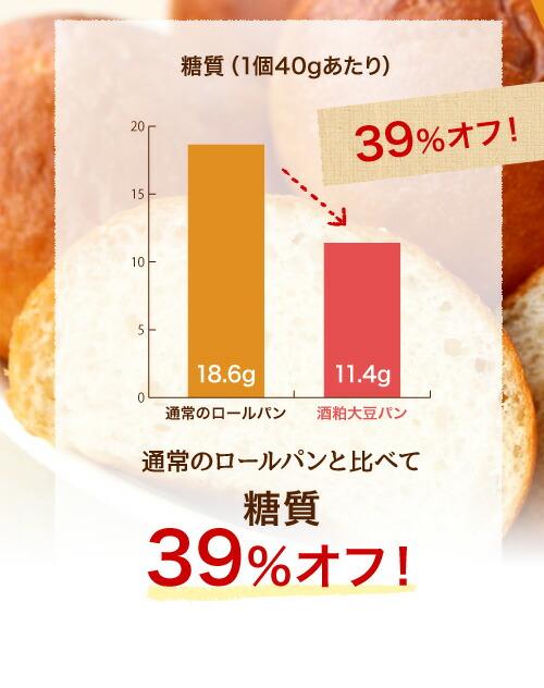 通常のロールパンと比べて糖質39%オフ!