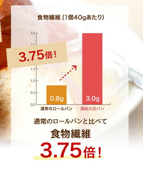 通常のロールパンと比べて食物繊維3.75倍!