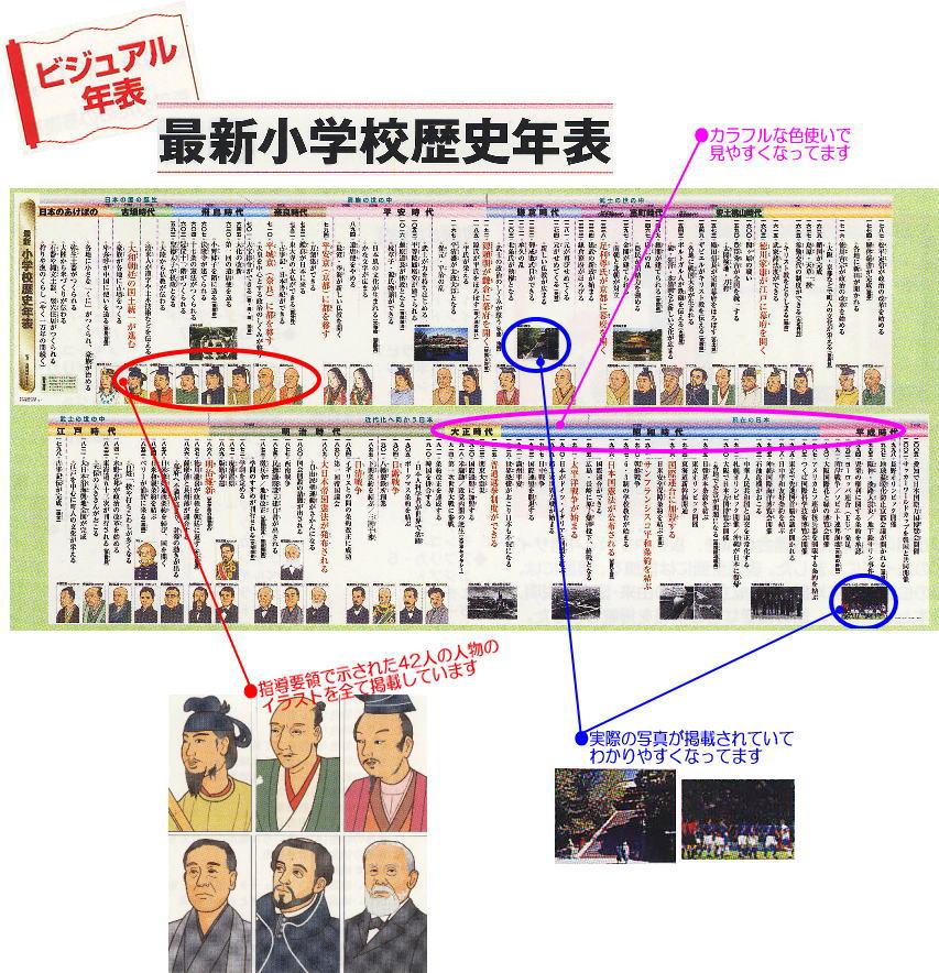 あす楽★最新小学校歴史年表 ... : 小学校 歴史 年表 : 小学校