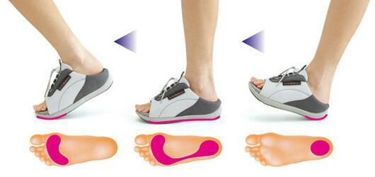 スムースで正しい足の運びをサポート