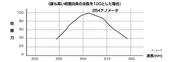 紫外線殺菌効果のグラフ