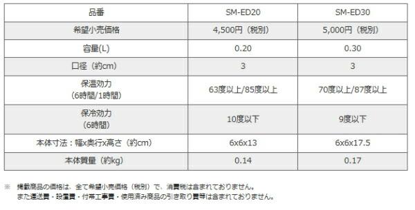SM-ED説明4