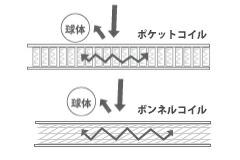 ポケットコイルの構造