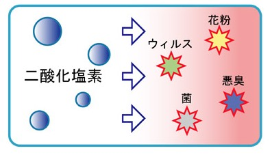 二酸化塩素剤で除菌&消臭