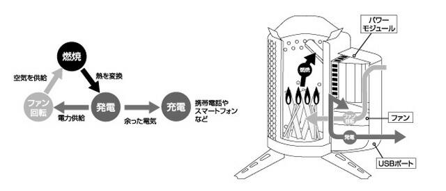 BioLite(バイオライト)燃焼・発電・ファン・充電の流れ