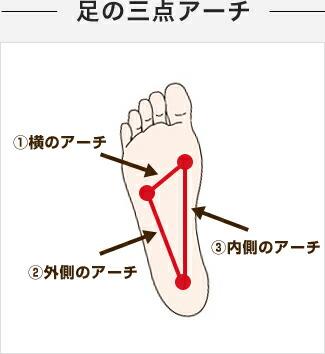 足の三点アーチ