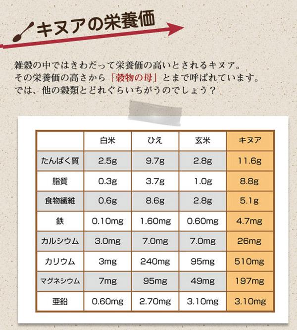 キヌアの栄養価
