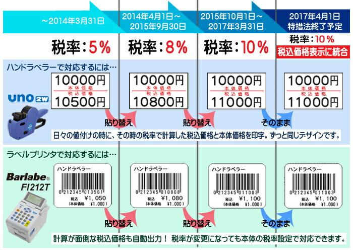 税込価格と本体価格の両方で表示 UNO1w バーラベFi212T