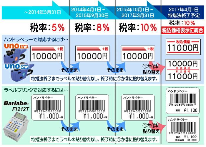 本体価格+税で表示 UNO1w バーラベFi212T