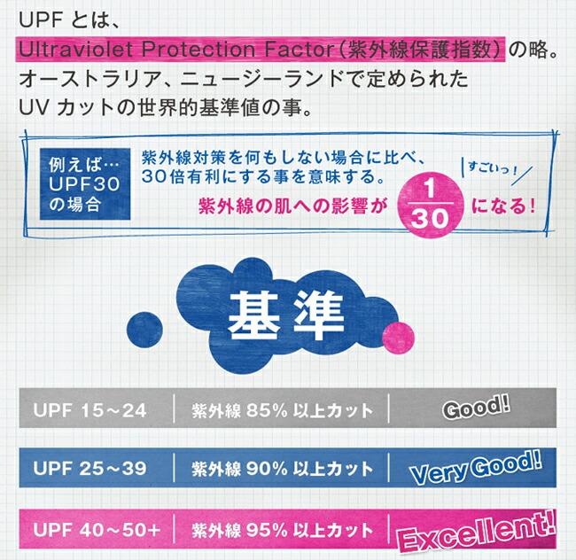 UPFとは、Ultraviolet Protection Factor(紫外線保護指数)の略。オーストラリア、ニュージーランドで定められたUVカットの世界的基準値の事。