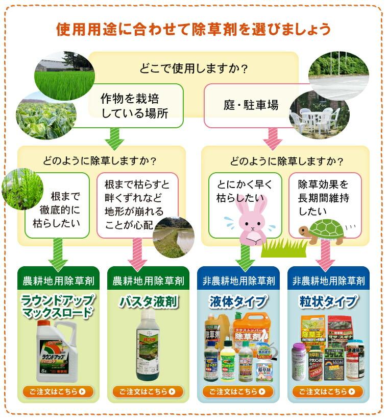 使用用途に合わせて除草剤を選びましょう